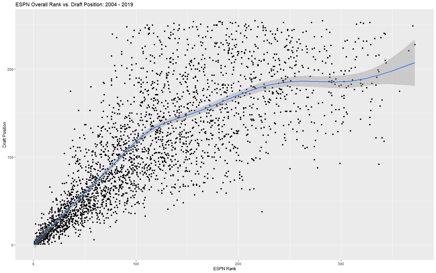 The Top Machine Learning WR Prospect Will Surprise You