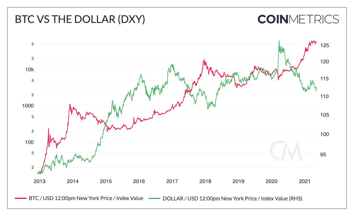 BTC vs the Dollar (DXY)