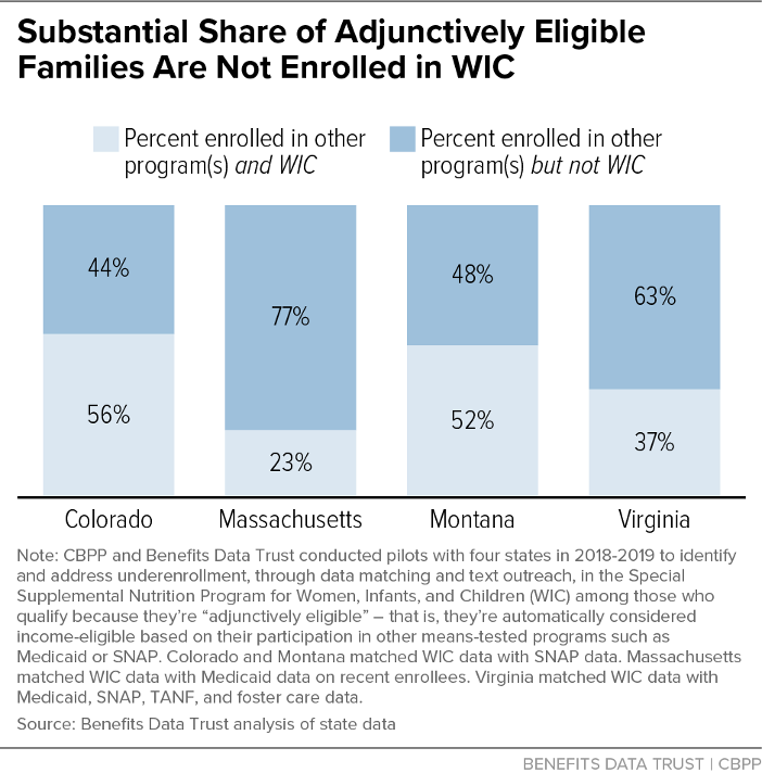 Substantial Share of Adjunctively Eligible Families Are Not Enrolled in WIC