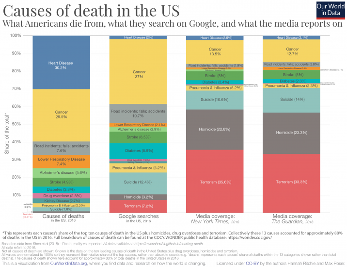 Causes of death in usa vs. media coverage