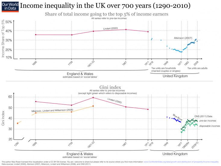 inequality-uk-over-700-years