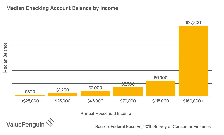 Average U.S. Checking Account Balance 2021: A Demographic Breakdown -  ValuePenguin