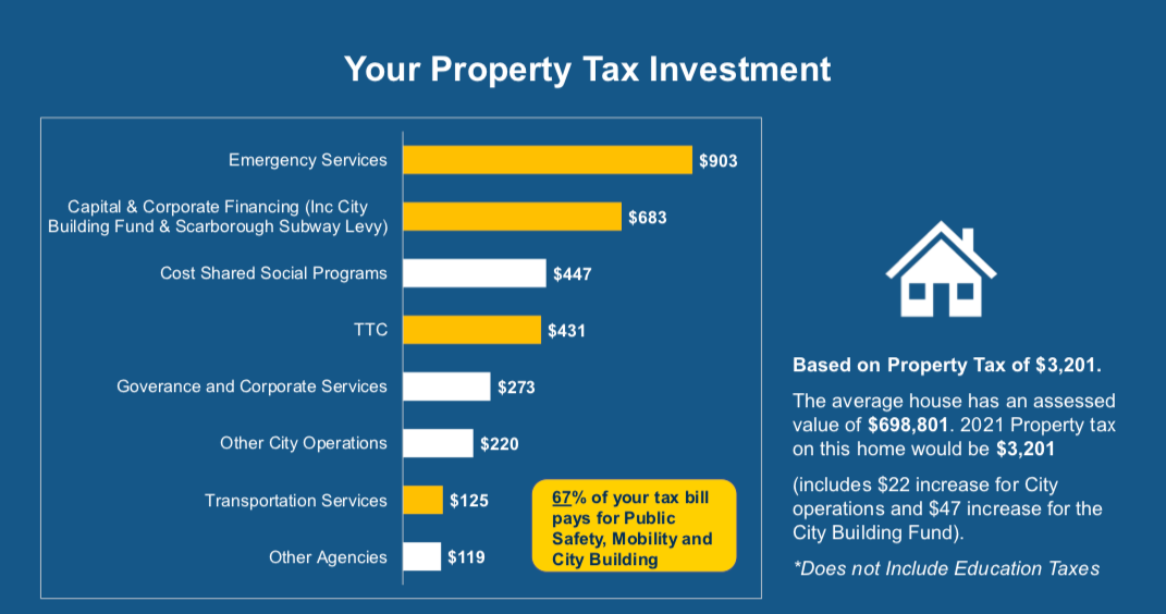 Budget chart from City presentation showing breakdown of spending based on average property tax bill