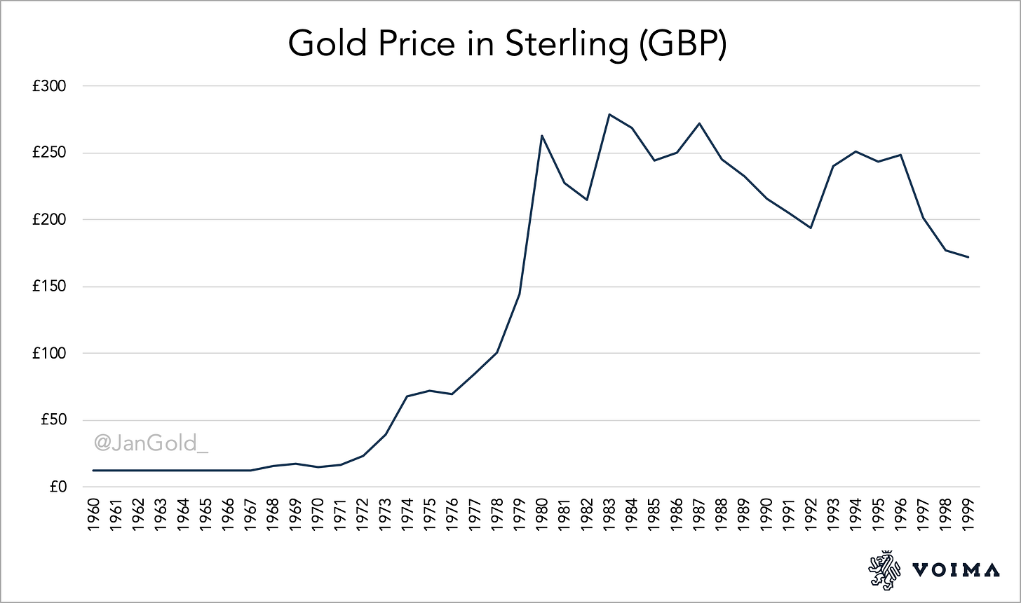 Gold Price In Serling 1960 1999 (1)