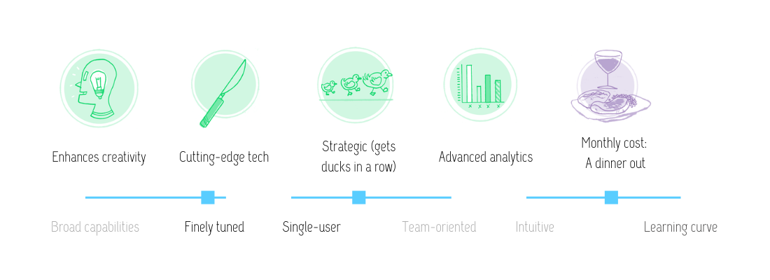 Visual review of Flourish features: enhances creativity; cutting-edge tech; strategic (gets ducks in a row); advanced analytics; at the monthly cost of a dinner out. This tool is finely tuned and single-user oriented with some features for teams. It has a slight learning curve.