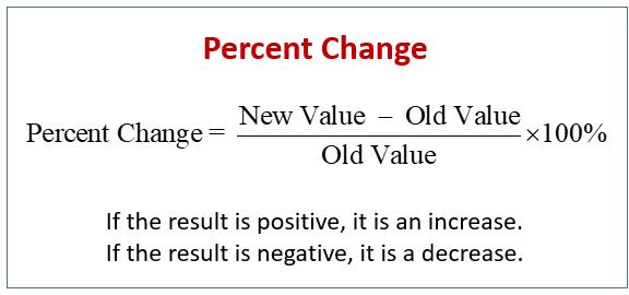 Percent Change (examples, solutions, videos, activities)