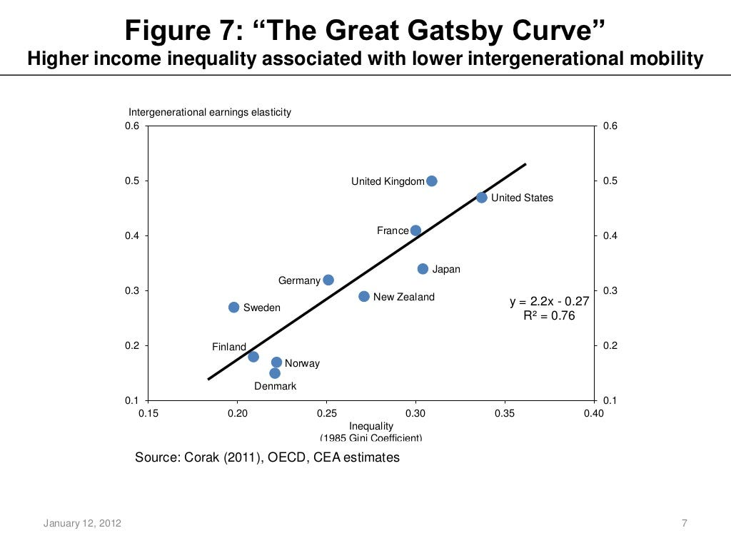 """Figure 7: """"The Great Gatsby"""