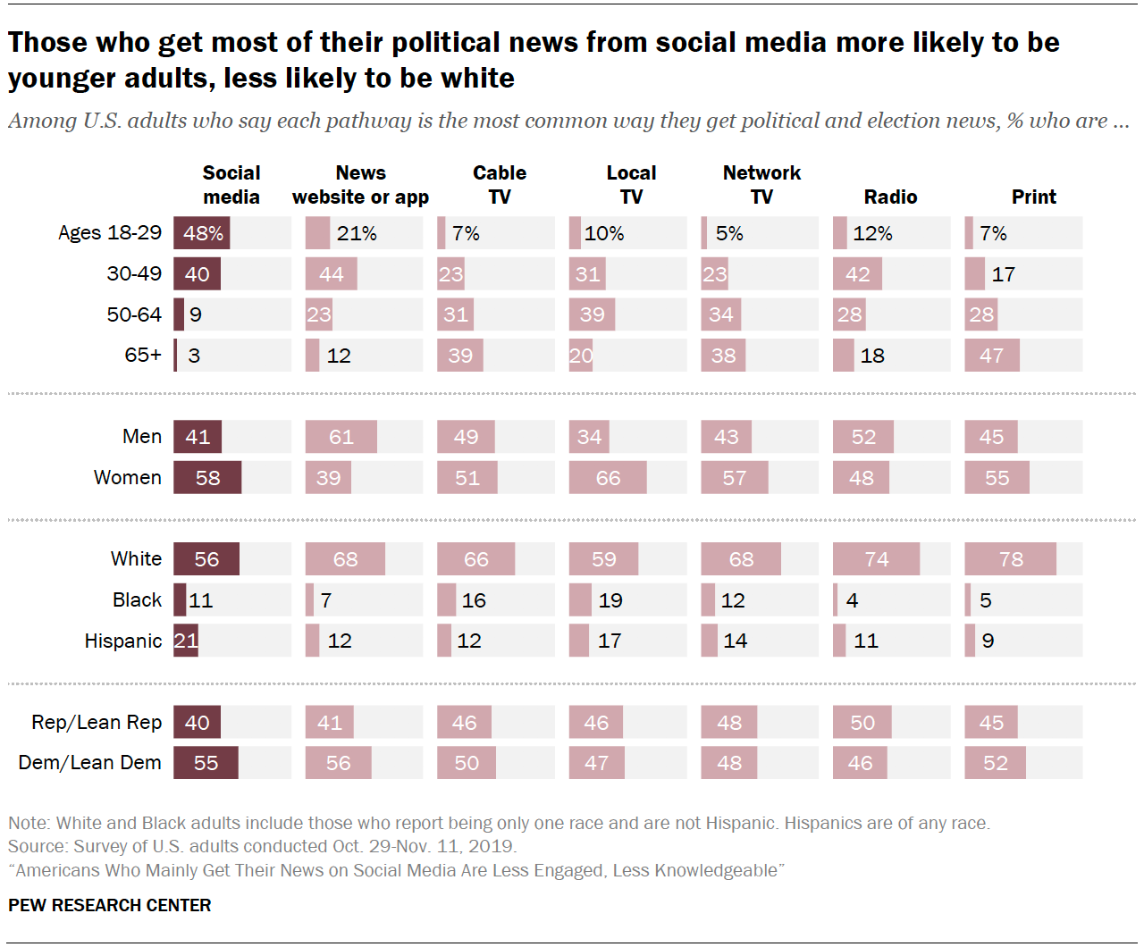 Chart shows those who get most of their political news from social media more likely to be younger adults, less likely to be white