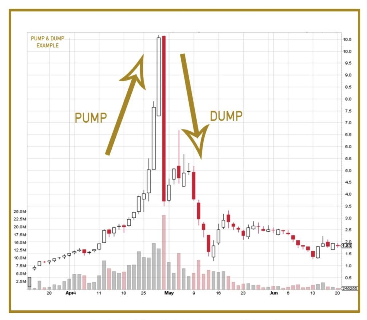 Beware of Virtual Currency Pump-and-Dump Schemes - AlphaEx Crypto ...