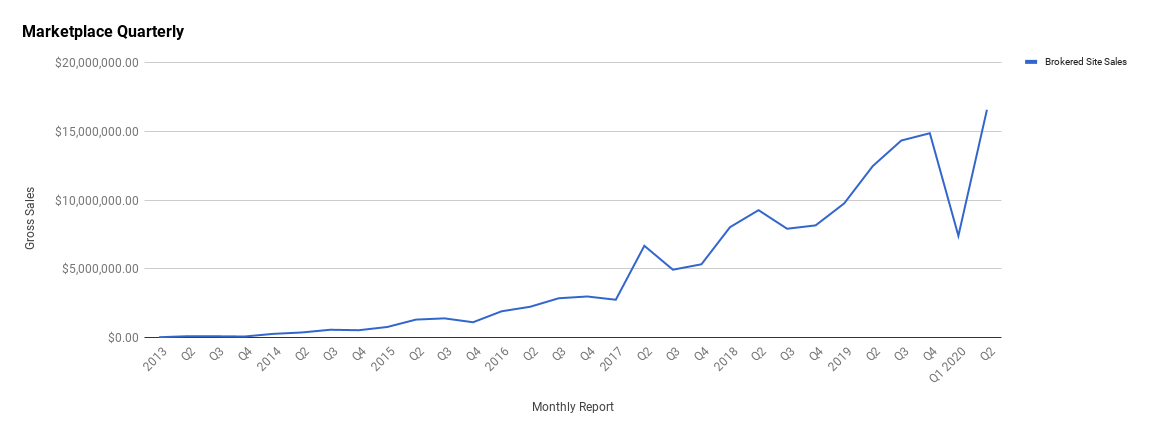 Q2 Report April, May, June