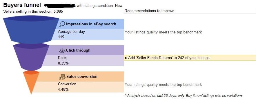 eBay Listing Quality Report Buyer Funnel