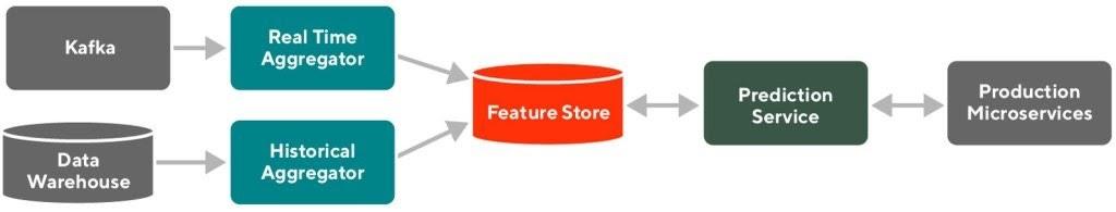 Diagram of DoorDash's ML platform