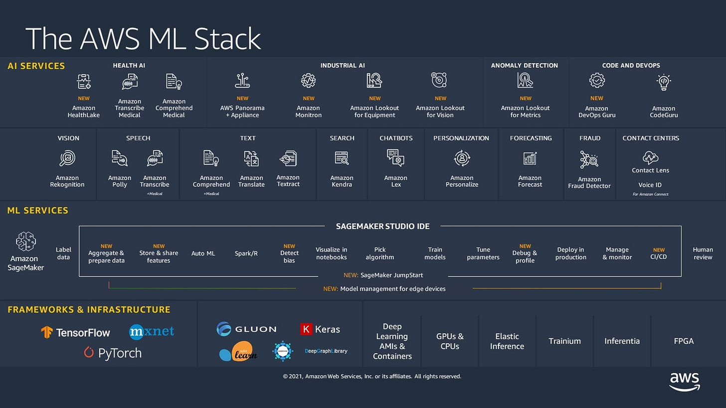 All the cool services AWS offers for supporting AI/ML…
