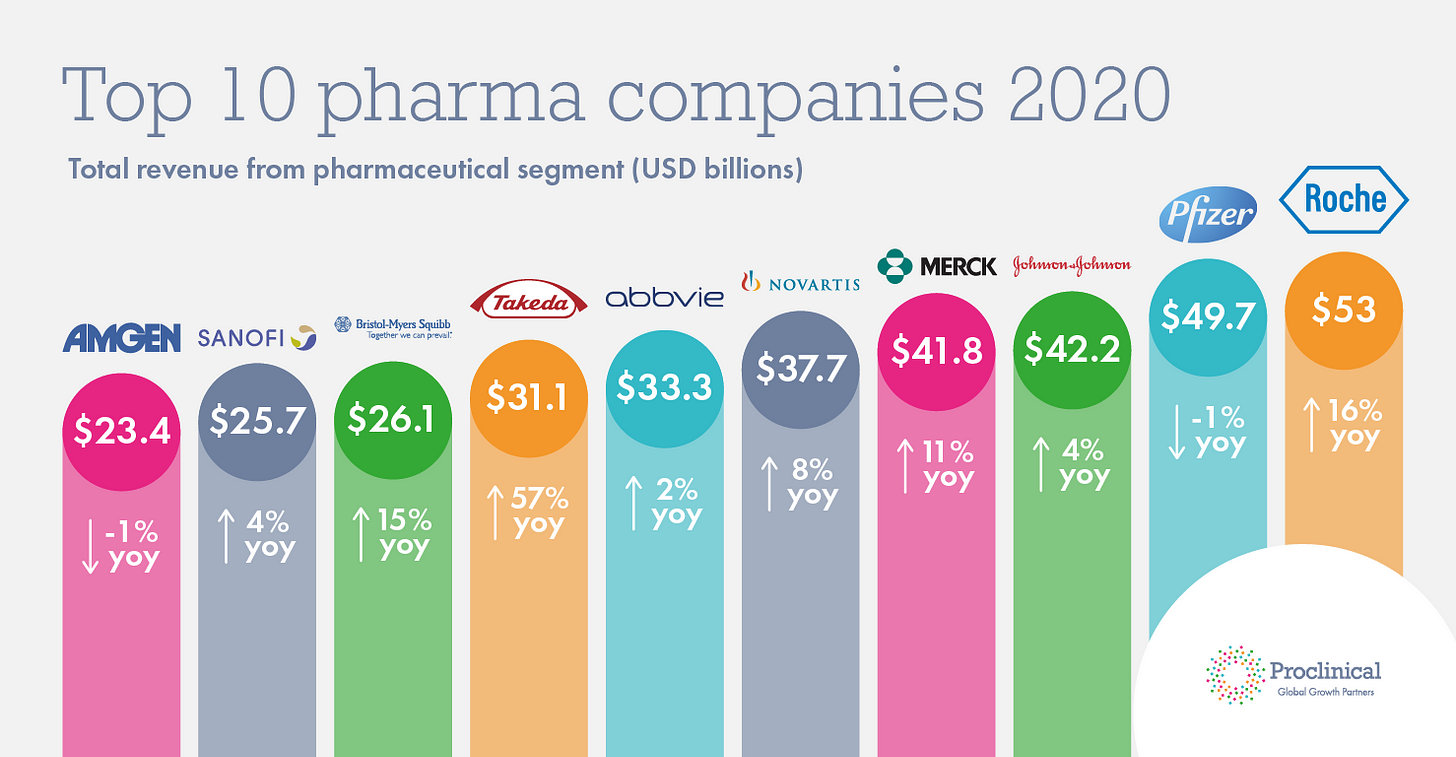 Who are the top 10 pharmaceutical companies in the world? (2020)    Proclinical Blogs
