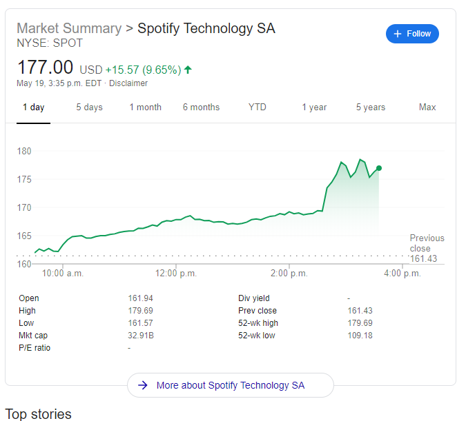Image result for spotify stock after joe rogan