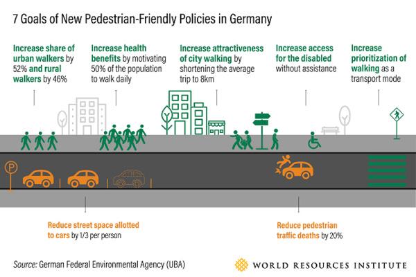 Germany's pedestrian policy.
