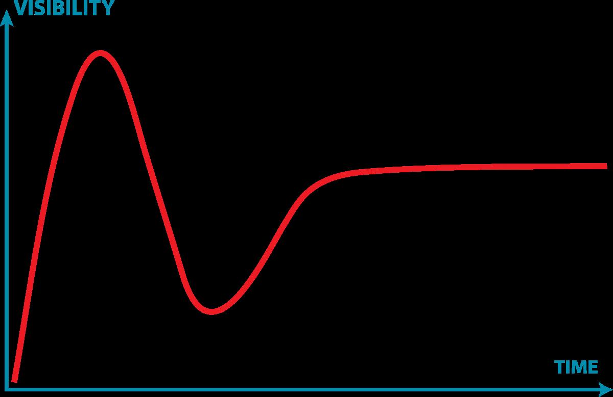 Hype cycle - Wikipedia