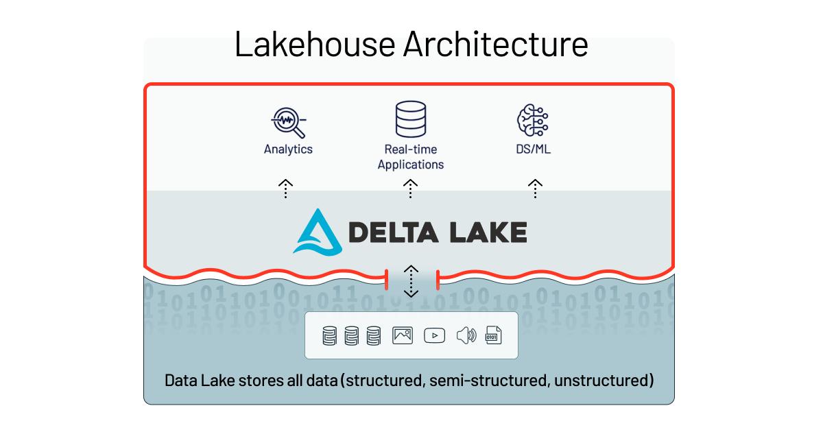 Gartner Names Databricks MQ Visionary for Cloud Databases - The Databricks  Blog