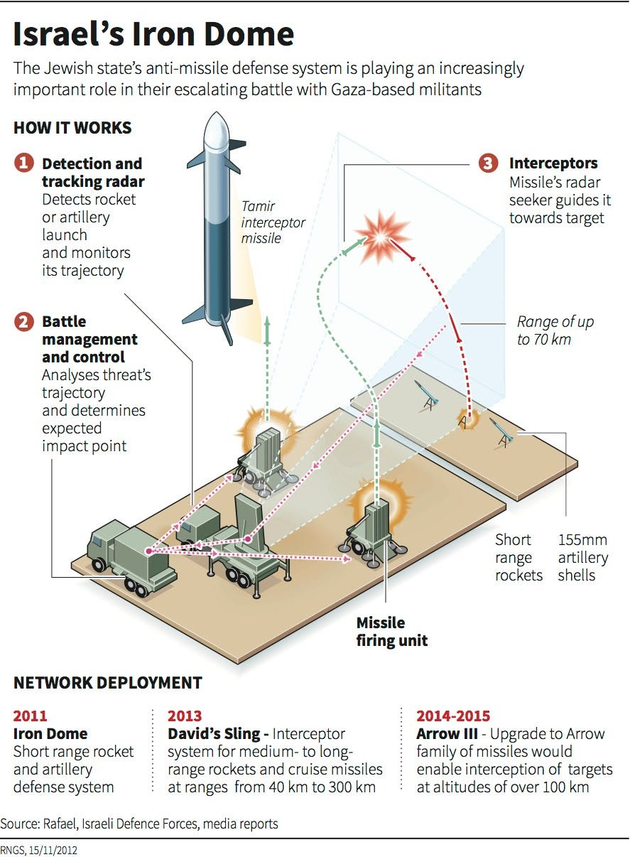 Image result for how does the iron dome work