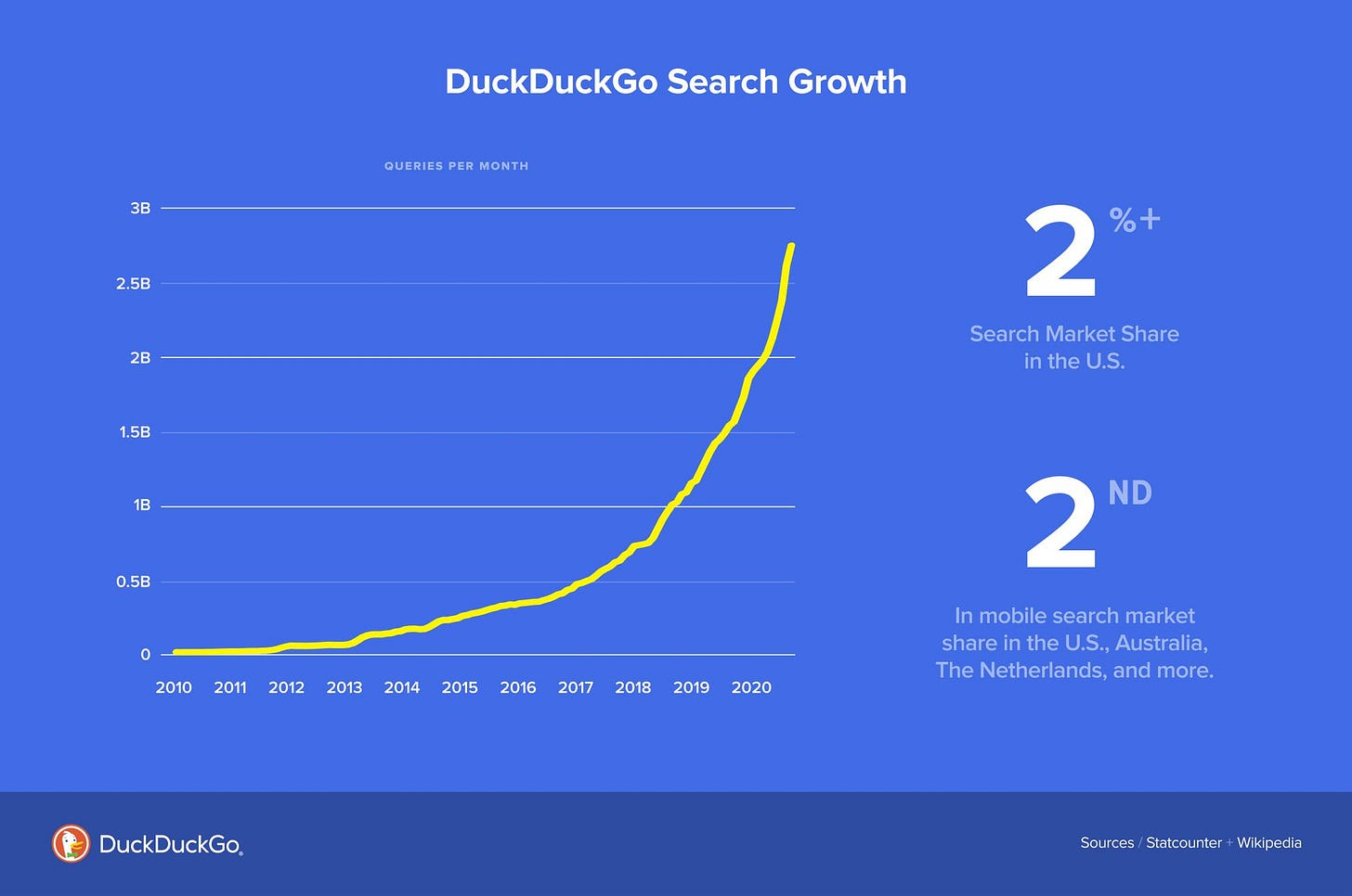 Chart showing upwards growth curve of DuckDuckGo Search traffic.