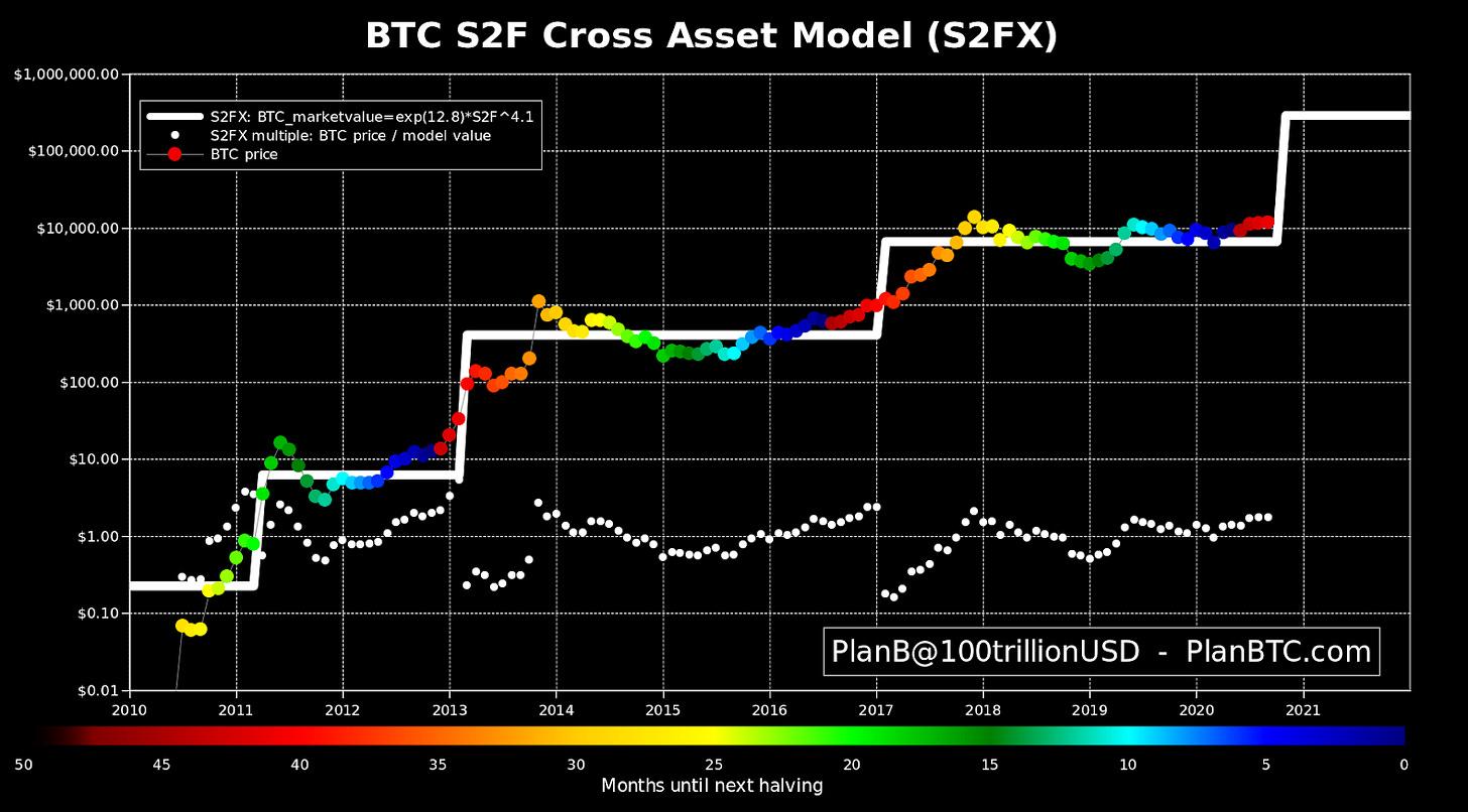 Bitcoin is targeting $288K stock-to-flow price 'like clockwork' — PlanB