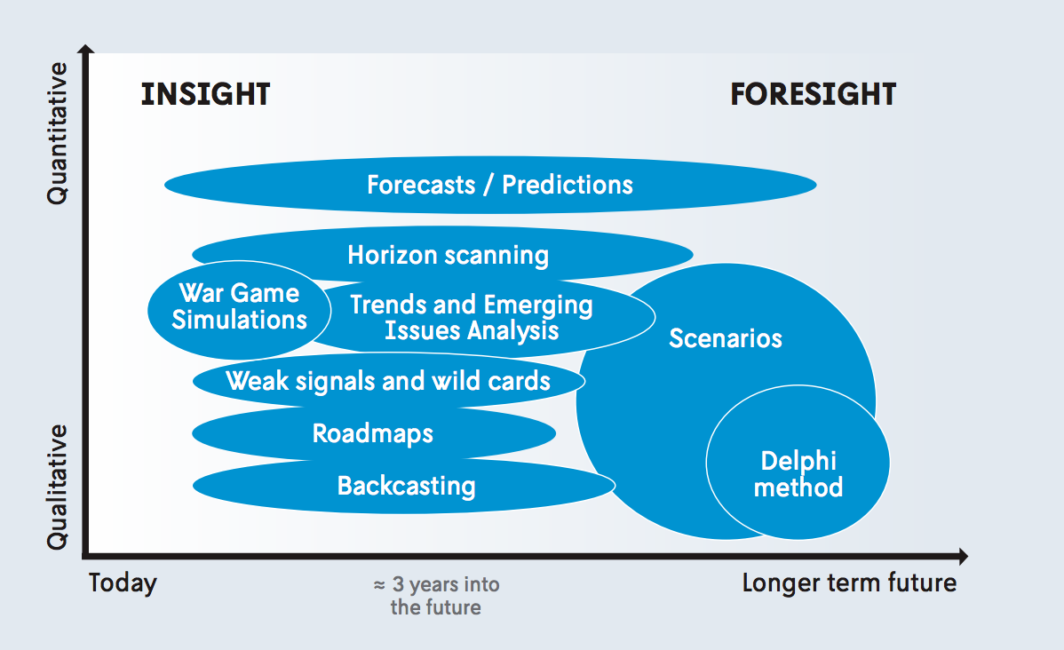 9 foresight methodologies to help you plan for the future