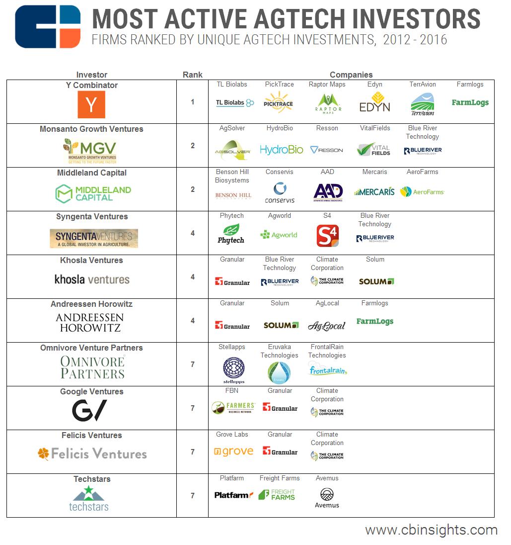 Most Active Agtech