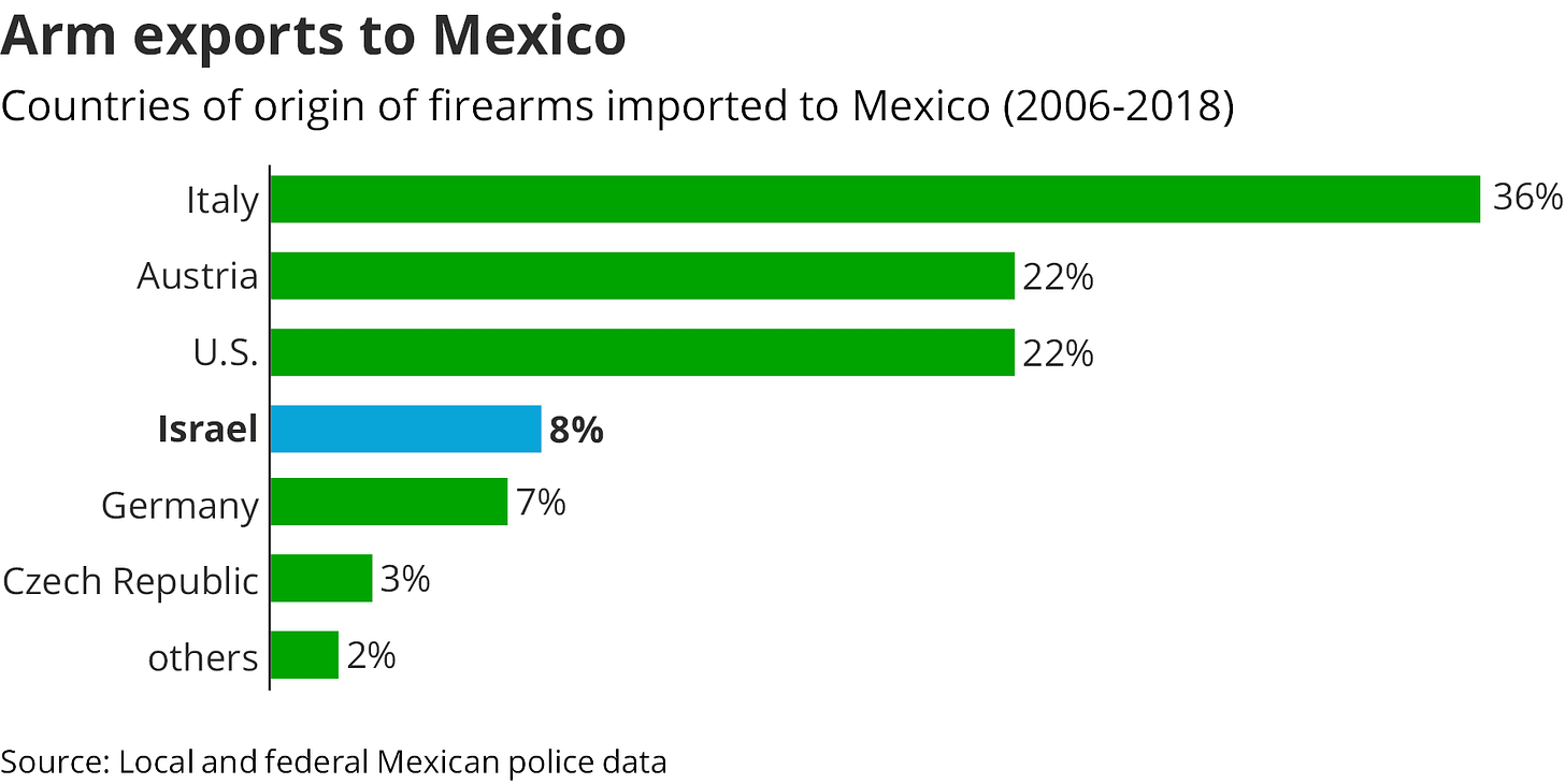 How Israeli firearms fall into the hands of Mexican drug cartels - Tech  News - Haaretz.com