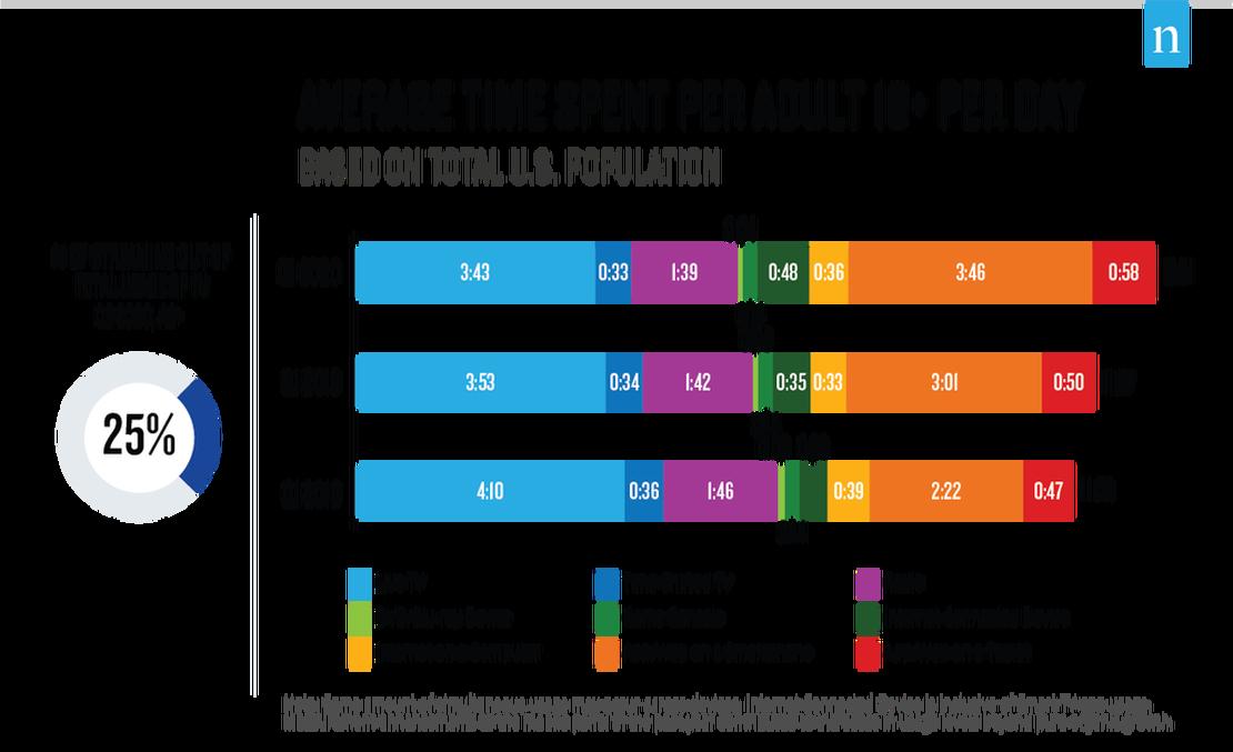 The Nielsen Total Audience Report: August 2020 – Nielsen