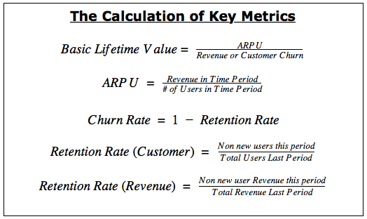 Customer Lifetime Value (LTV) | How to Calculate & Improve It