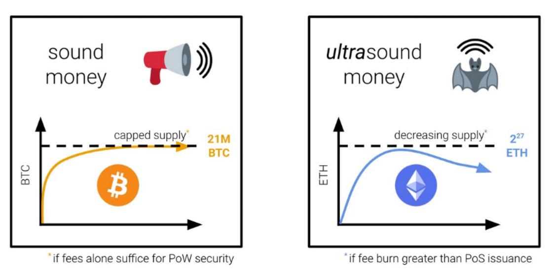 "Joseph Lubin: Ethereum turns into ""ultrasound money"" ahead of London hard  fork - Coincu News"