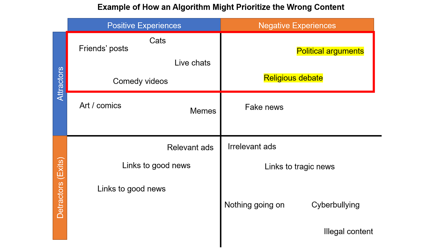 Example of How an Algorithm Might Prioritize the Wrong Content