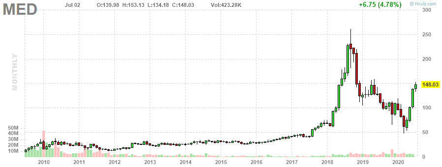 MED Medifast, Inc. monthly Stock Chart