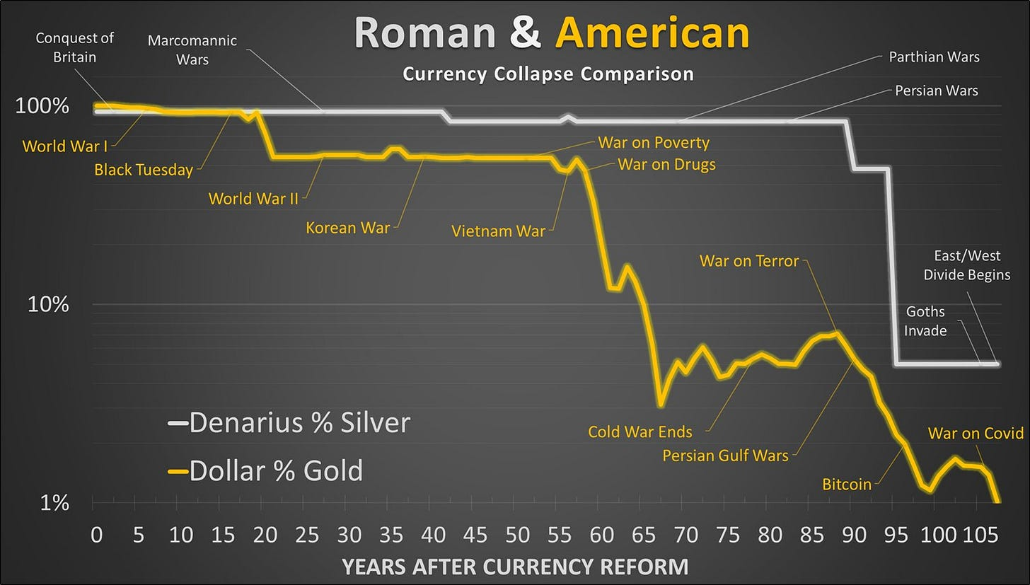 Both Roman and American currencies went through extreme debasement in relatively short and similar time frames, in part caused by foreign wars.