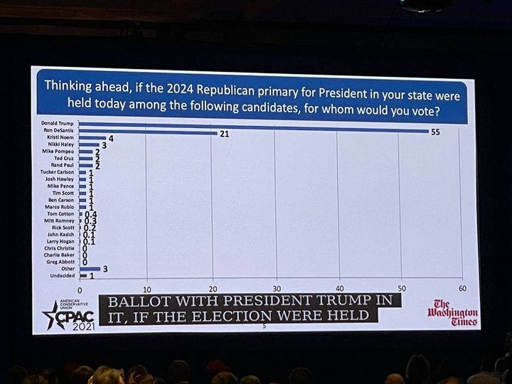 May be an image of text that says 'Donald Trump Thinking ahead, if the 2024 Republican primary for President in your state were held today among the following candidates, for whom would you vote? Pompeo and 21 Mike Marco 55 Greg Other Undecided 2021 10 20 30 40 50 BALLOT WITH PRESIDENT TRUMP IN IT, IF THE ELECTION WERE HELD The Washington Times'