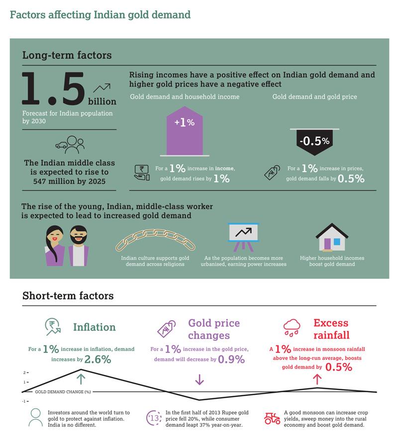 India report infographic