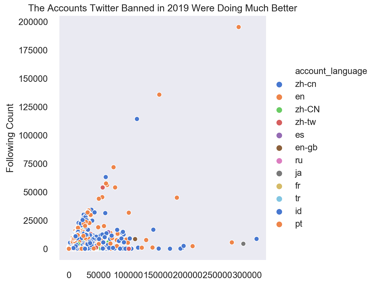 The Accounts Twitter Banned in 2019 Were Doing Much Better  3  o  200000  175000  150000  125000  100000  75000  50000  25000  account _ language  zh-cn  en  zh-CN  zh-tw  es  en-gb  ru  fr  id  pt  o  50000 100000150000200000250000300000