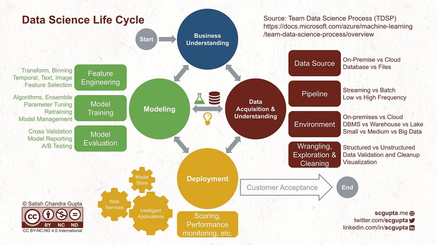 Microsoft's Team Data Science Process (TDSP) Life Cycle