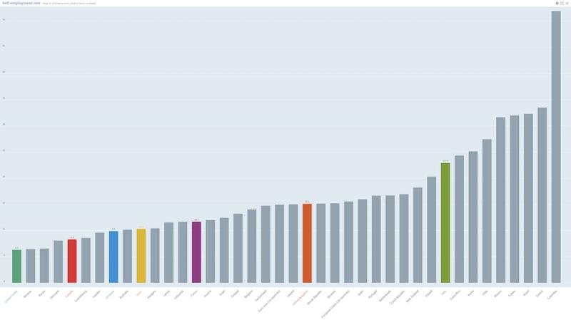 OECD Self-employment figures 2019