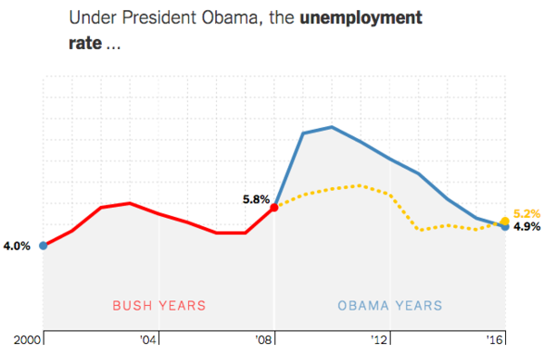 The yellow line is my guess. How do you measure up? (Interactive!)