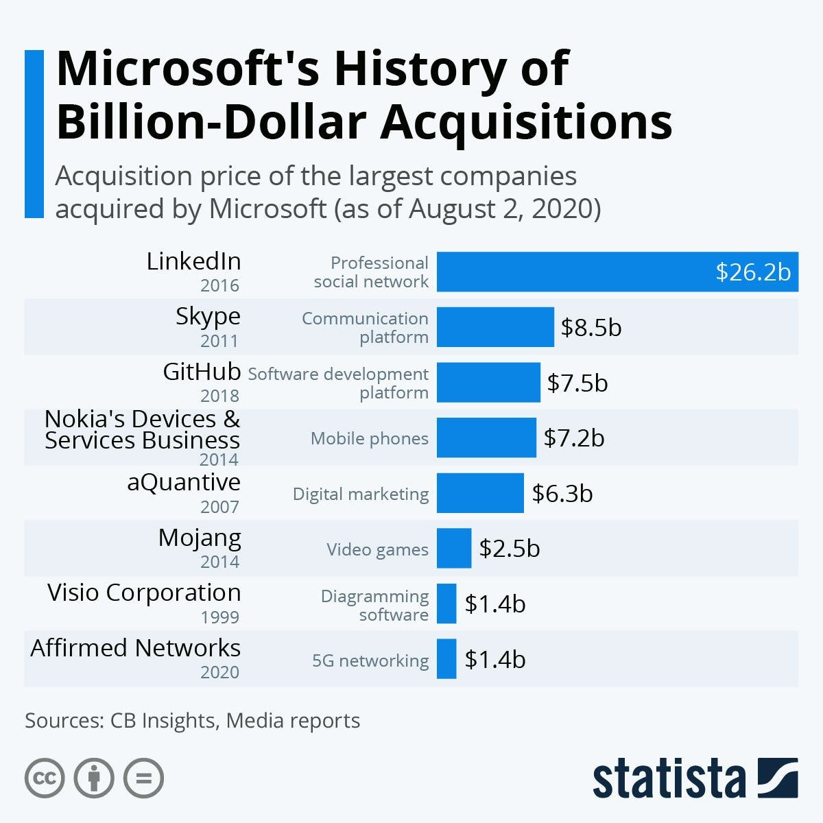Chart: Microsoft's History of Billion-Dollar Acquisitions | Statista