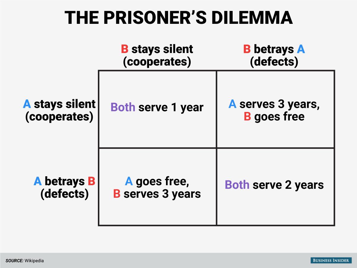 Game Theory Prisoner's Dilemma