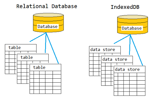 IndexedDB API Basics - Konga Raju