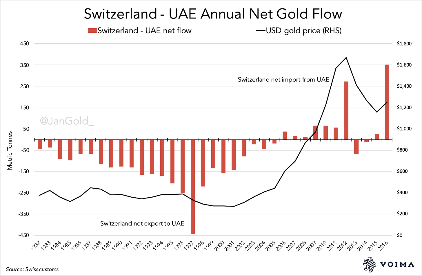Swizteralnd UAE gold 1982 - 2016