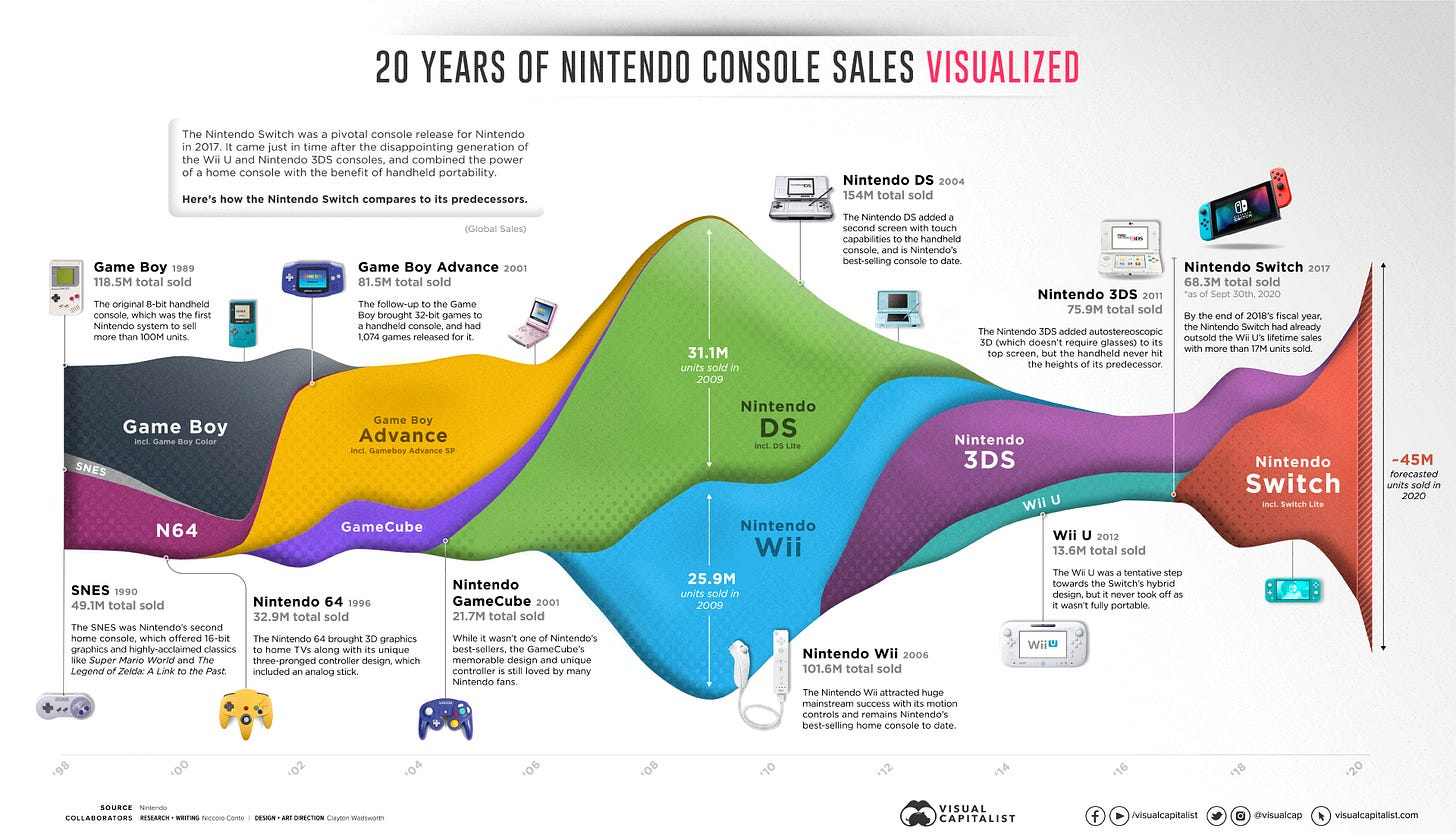 20 years of Nintendo console sales