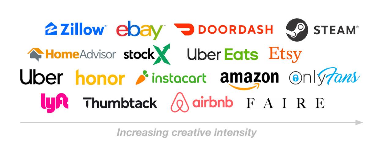 e Zillow ebay DOORDASH o  STEAM  stockX I-Iber Eats Etsy  HomeAdvisor  Onlf/onu  IJber  honor instocort  amazon  aairbnb F A 1 R E  Thumbtack  Increasing creative intensity