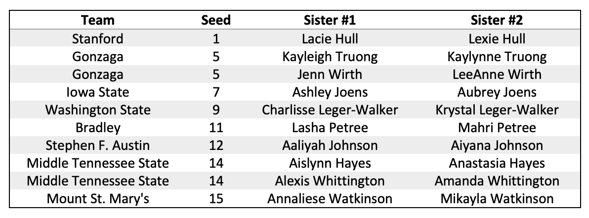 A table of the 10 pairs of sisters who play on the same team in the 2021 NCAA Tournament, sorted by seed and school.