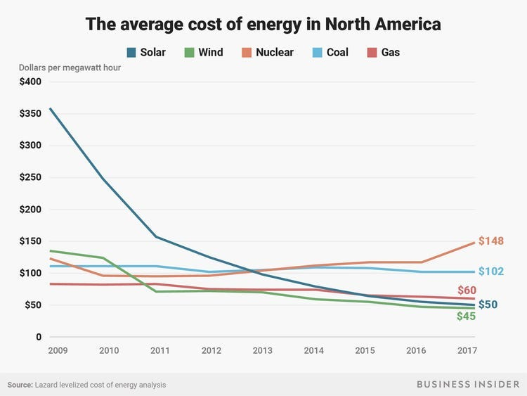 Solar power cost rapidly decreasing, chart shows - Business Insider