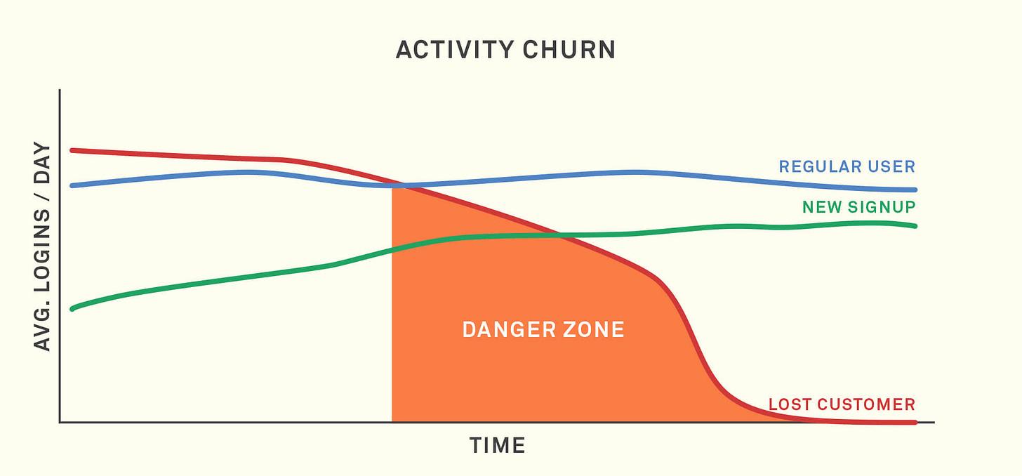 understanding churn properly