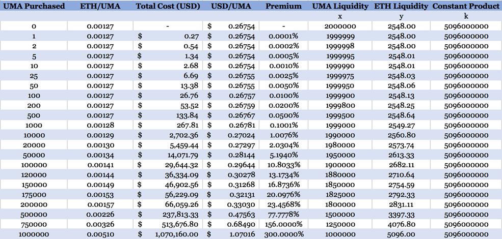 UMA token bonding curve